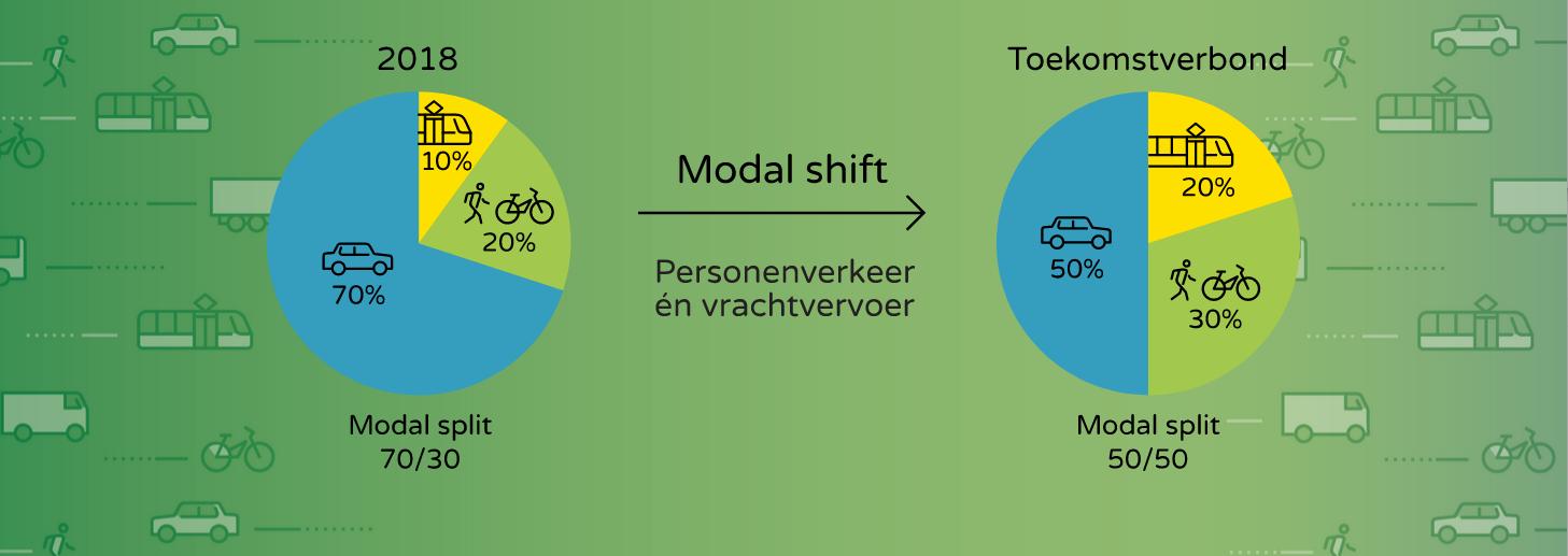 Modal shift
