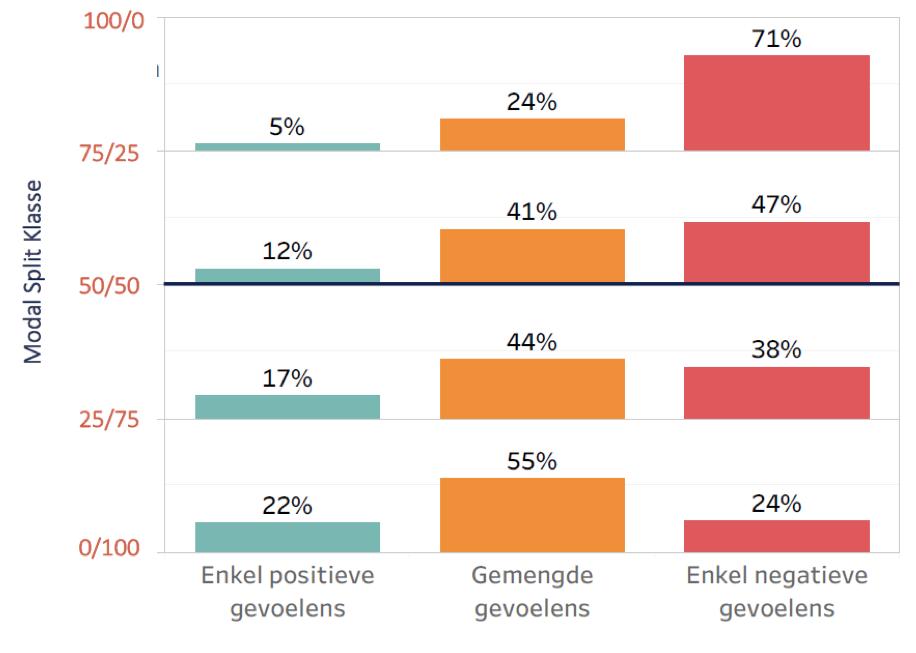 Modal split heeft sterke invloed op tevredenheid over eigen straat