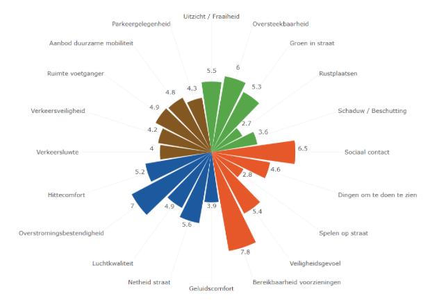 Grootste werf voor Vlaanderen: onze straten leefbaar maken